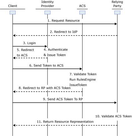 Sequence diagram login ACS