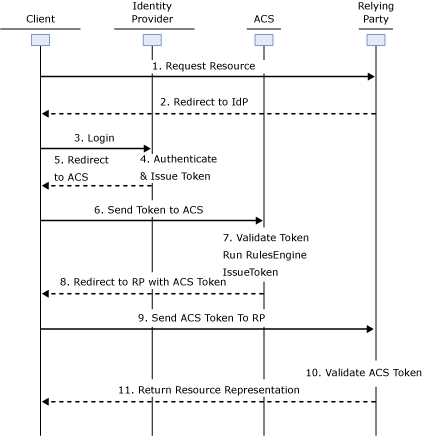 Sequence diagram login ACS